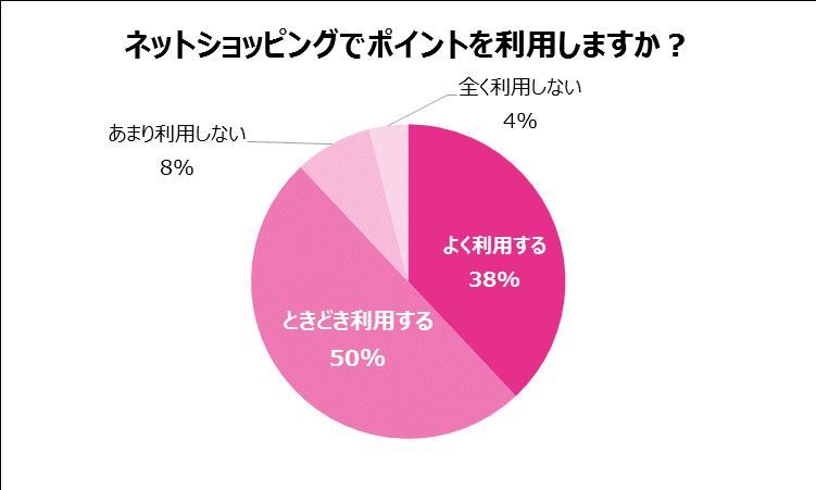 節約(グラフ)3