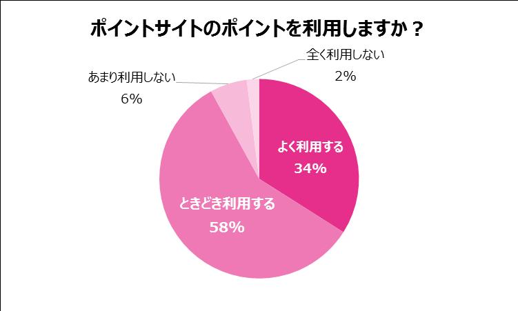節約(グラフ)5