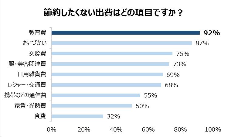 節約(グラフ)2